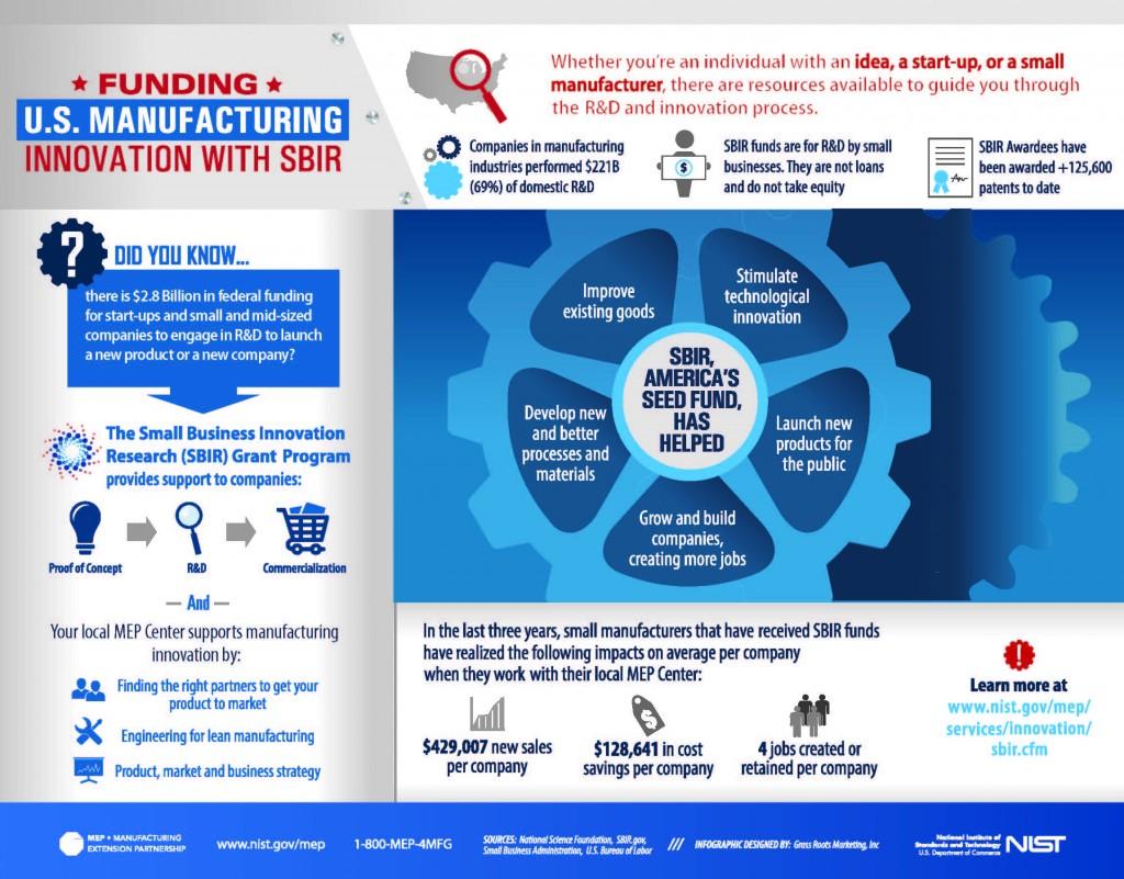 NIST_Infographic-SBIR-NoLogos